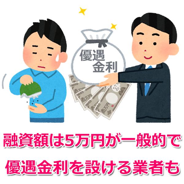 2.融資金額・金利