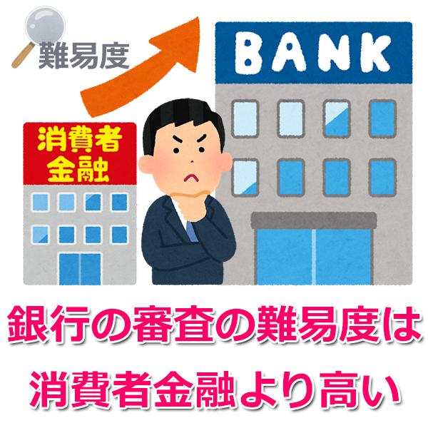 銀行は即日融資不可で審査難易度が高い